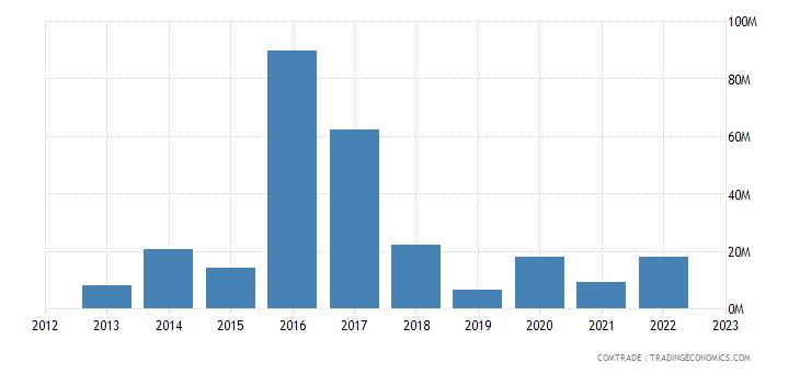 brazil exports djibouti