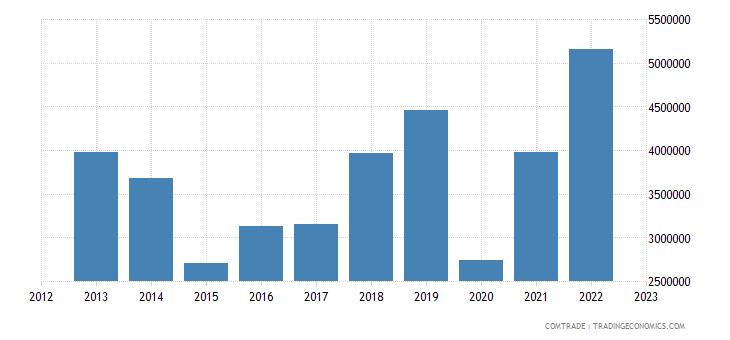 brazil exports dominica