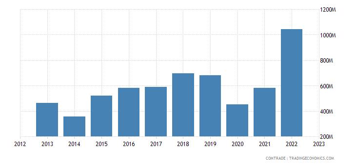brazil exports dominican republic