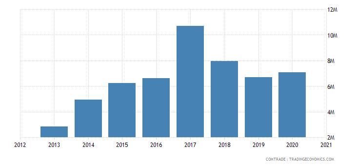 brazil exports east timor