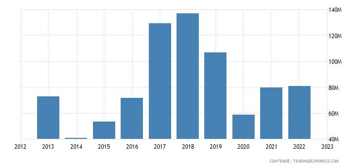 brazil exports ecuador iron steel
