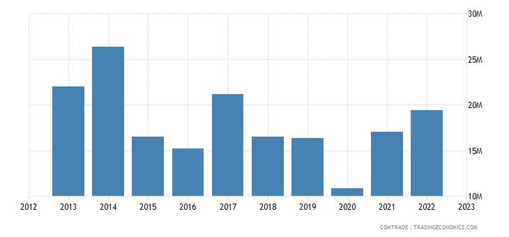 brazil exports ecuador rubbers