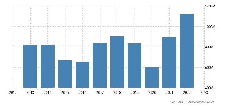 brazil exports ecuador