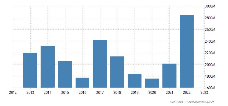 brazil exports egypt