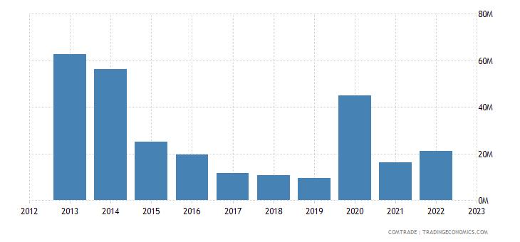 brazil exports equatorial guinea