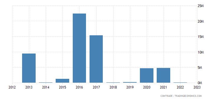 brazil exports eritrea