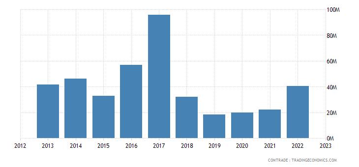 brazil exports estonia
