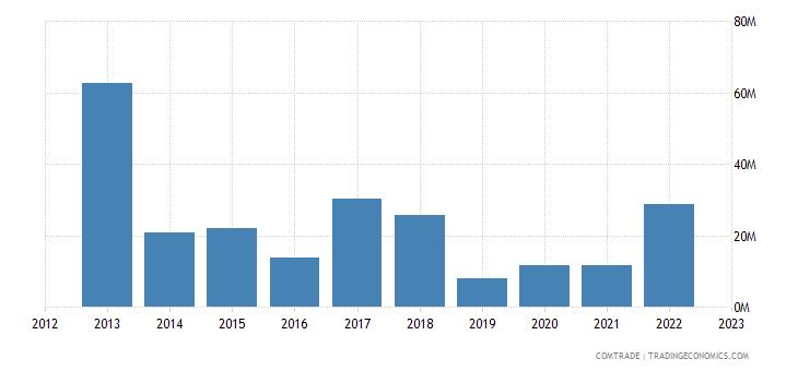 brazil exports ethiopia