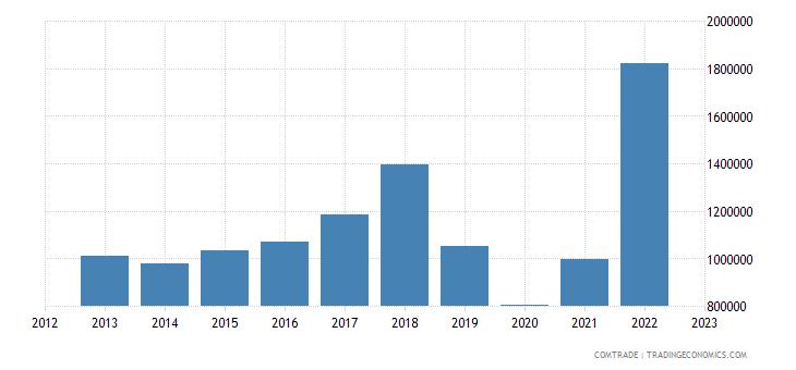 brazil exports fiji