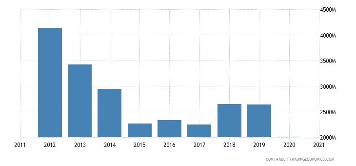 brazil exports france