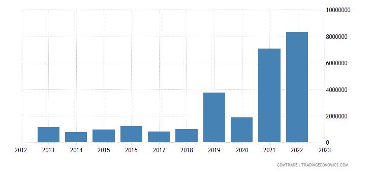 brazil exports french polynesia