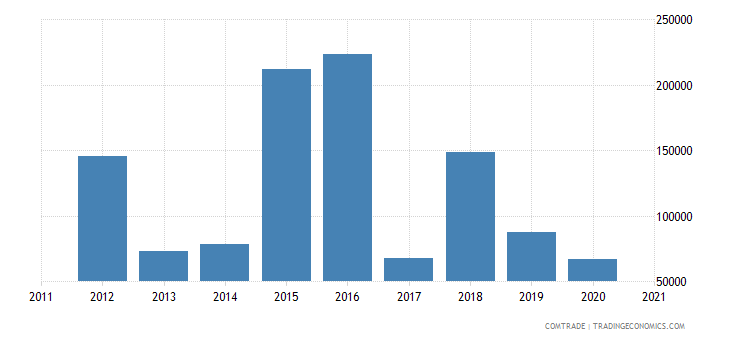 brazil exports fs micronesia