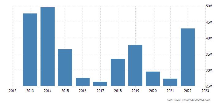 brazil exports gabon