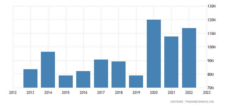 brazil exports gambia