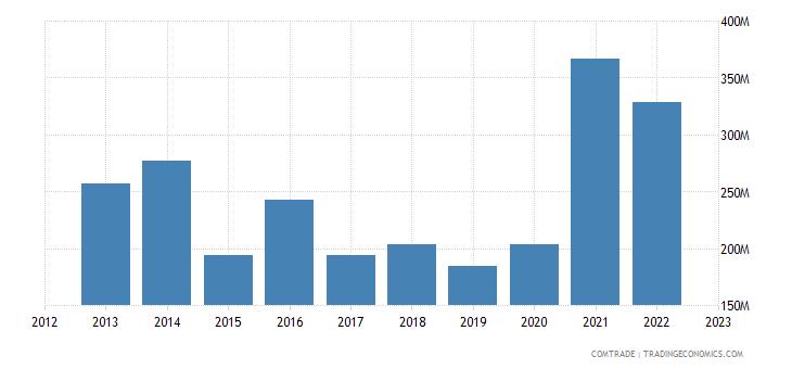 brazil exports georgia