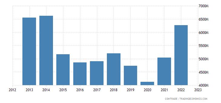 brazil exports germany