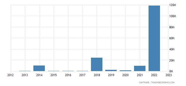 brazil exports gibraltar