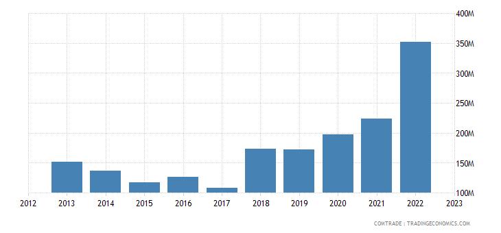 brazil exports greece