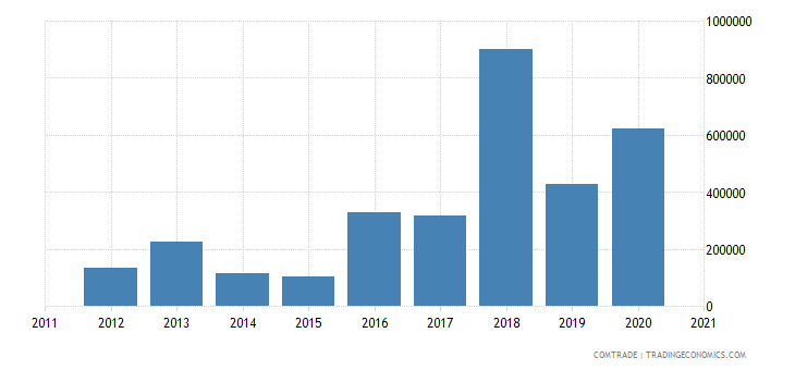brazil exports guam