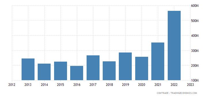 brazil exports guatemala