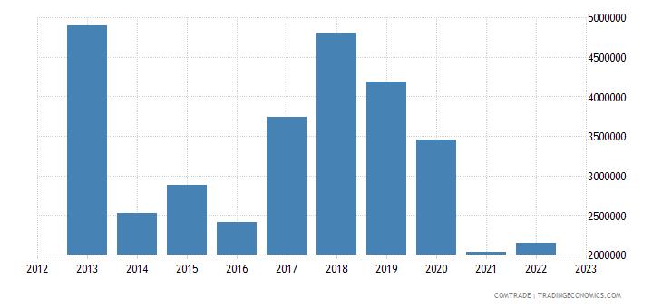 brazil exports guinea bissau