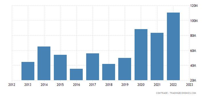brazil exports guinea