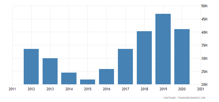 brazil exports guyana