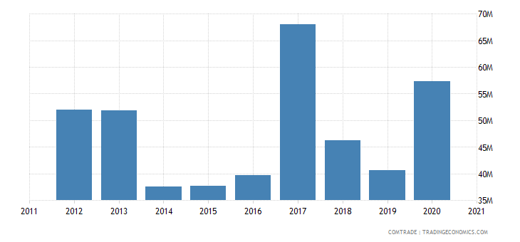 brazil exports haiti