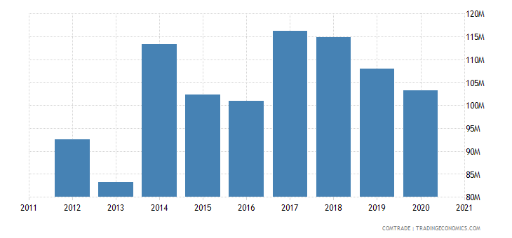 brazil exports honduras