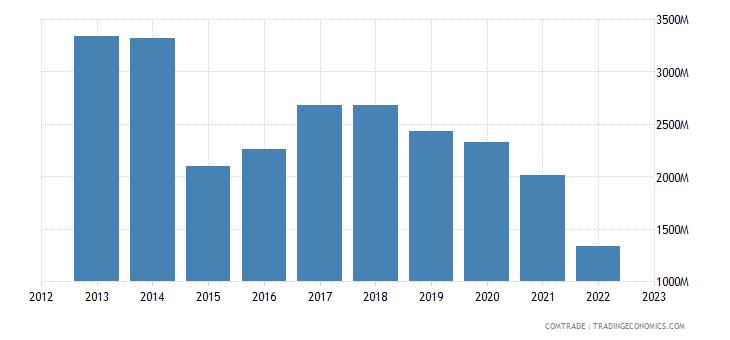brazil exports hong kong
