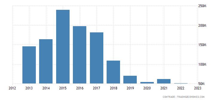brazil exports hungary