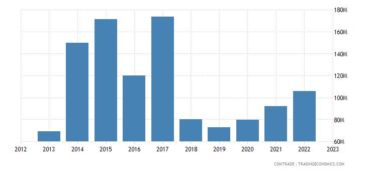 brazil exports india iron steel