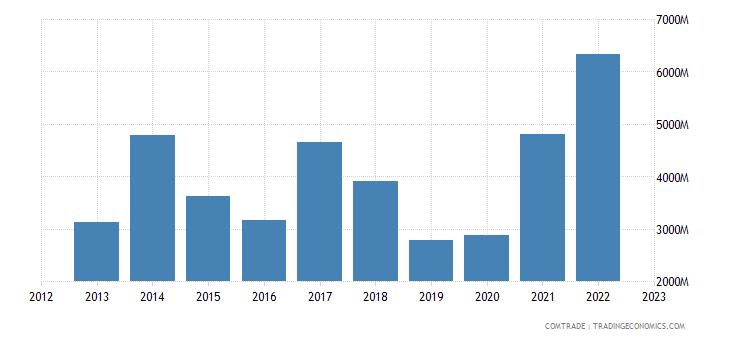 brazil exports india