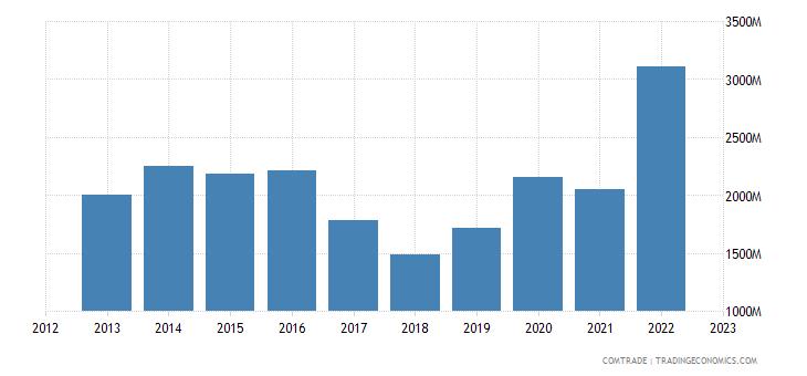 brazil exports indonesia