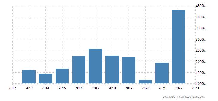 brazil exports iran