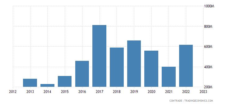 brazil exports iraq