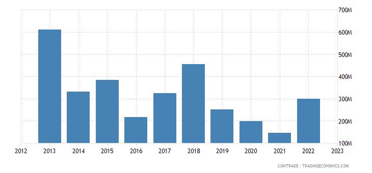 brazil exports ireland