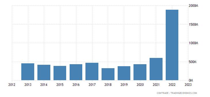 brazil exports israel