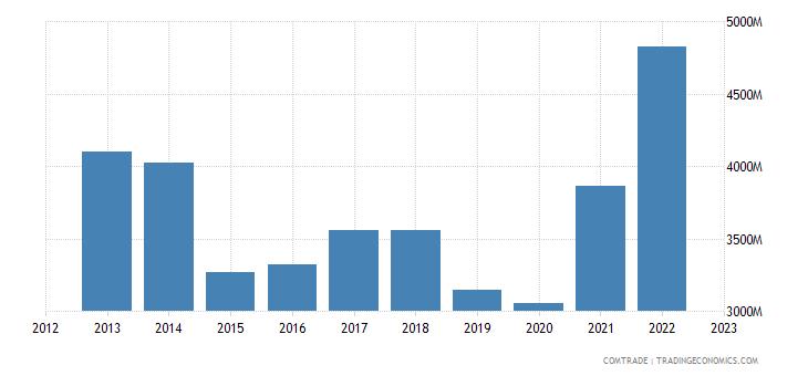 brazil exports italy