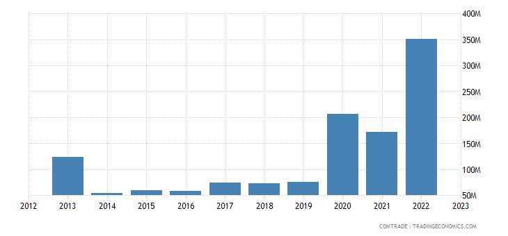 brazil exports jamaica