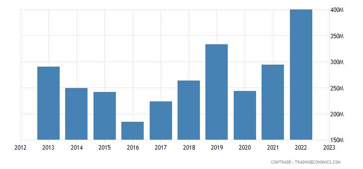 brazil exports jordan