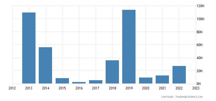 brazil exports kazakhstan