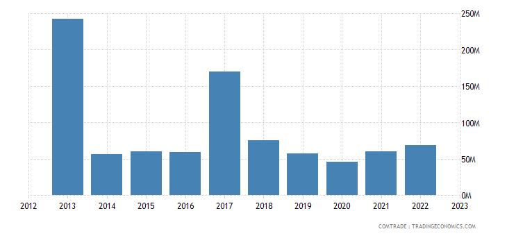 brazil exports kenya
