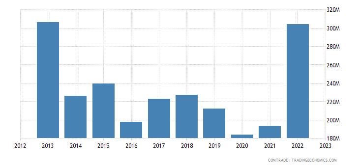 brazil exports kuwait