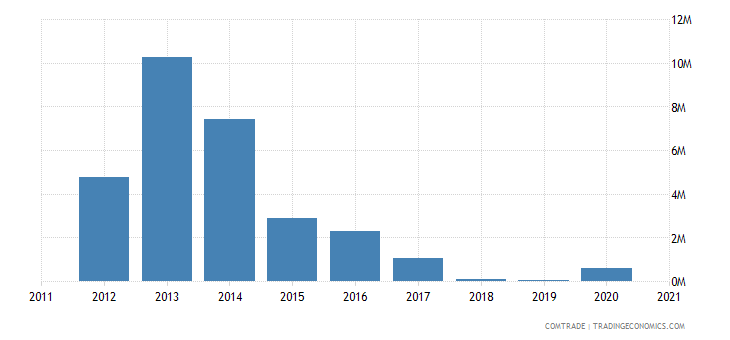 brazil exports kyrgyzstan