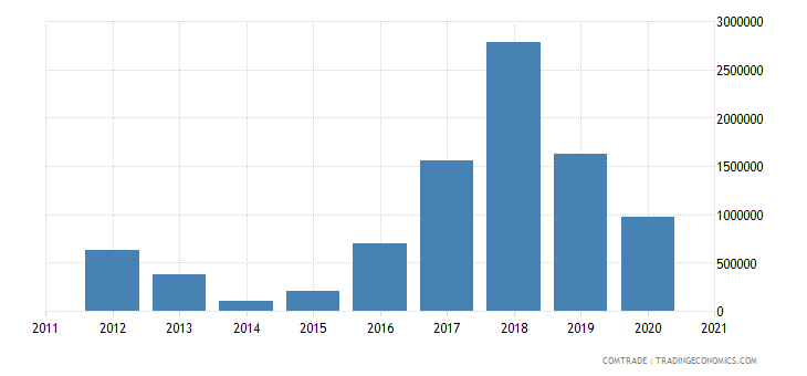 brazil exports laos