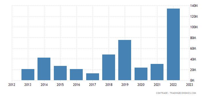 brazil exports latvia