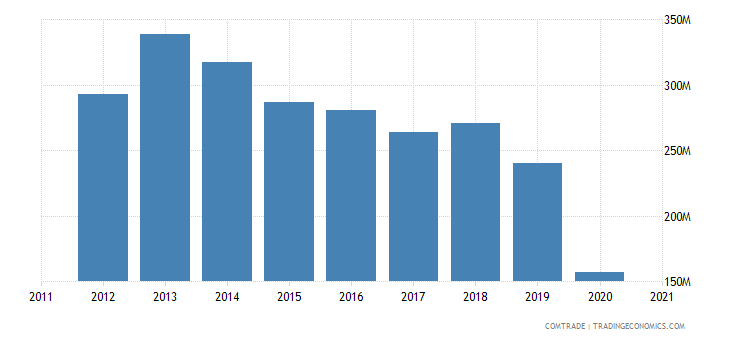 brazil exports lebanon
