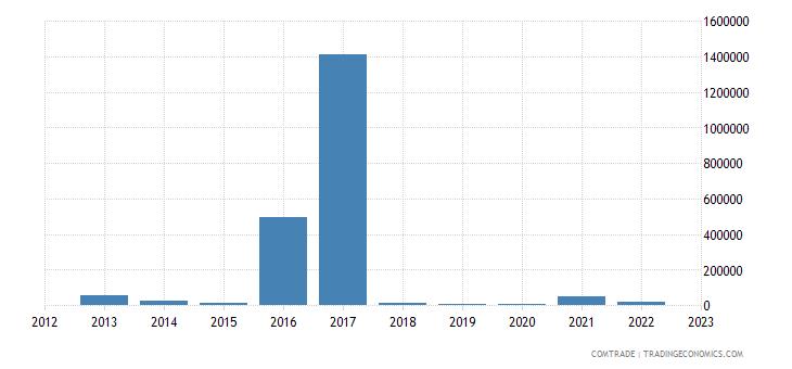 brazil exports lesotho