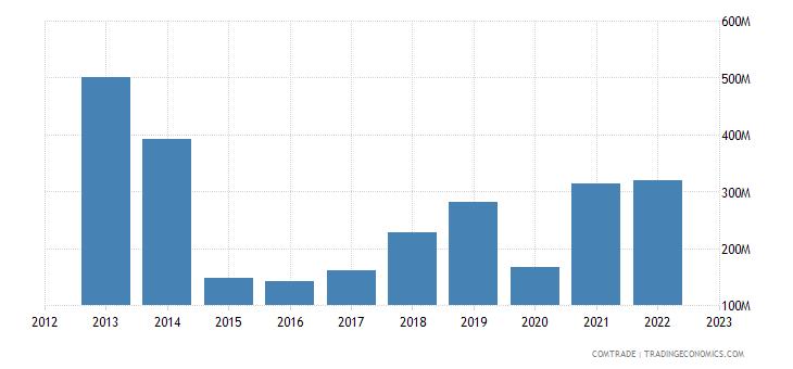 brazil exports libya